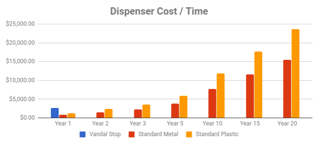 Campground savings with Vandal Stop Dispensers